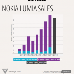 Nokia quarterly financial report