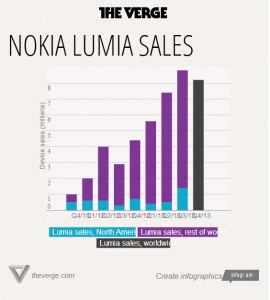 Nokia quarterly financial report – Last quarter of 2013