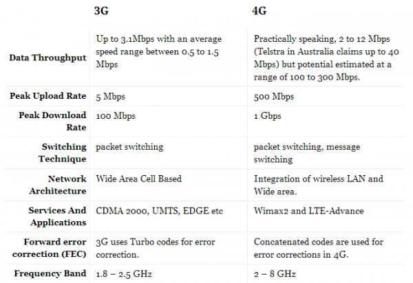 3G-4G-COMPARISION